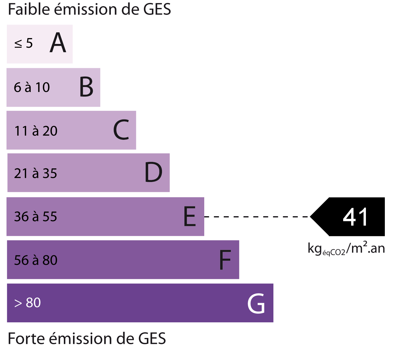 Energy - Emissions estimate